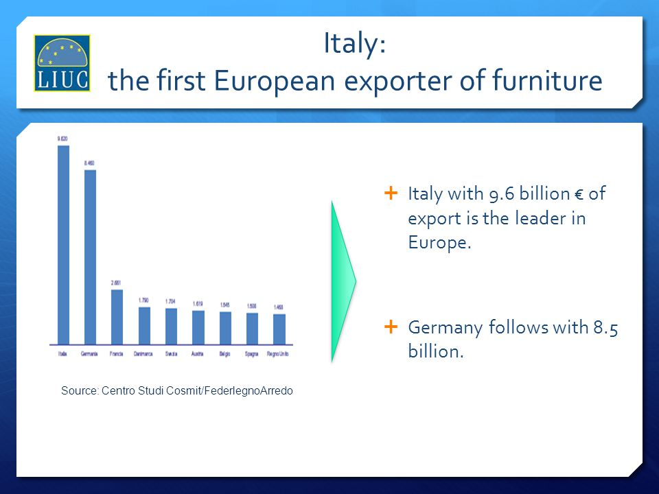 Italy: the first European exporter of furniture
