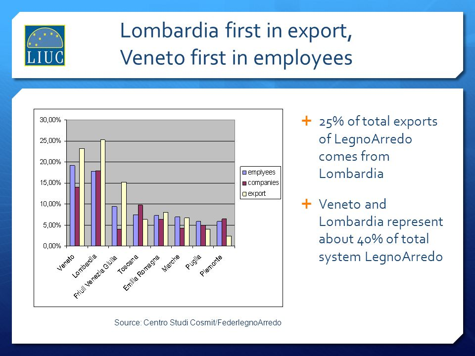 Lombardia first in export, Veneto first in employees