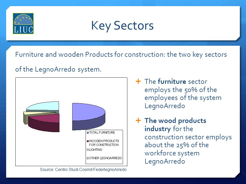 Key Sectors Furniture and wooden Products for construction: the two key sectors of the LegnoArredo system.
