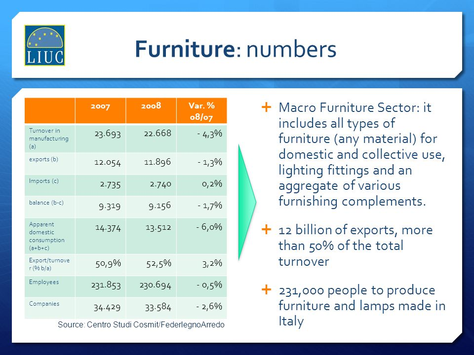 Furniture: numbers 2007. 2008. Var. % 08/07. Turnover in manufacturing (a) 23.693. 22.668. - 4,3%