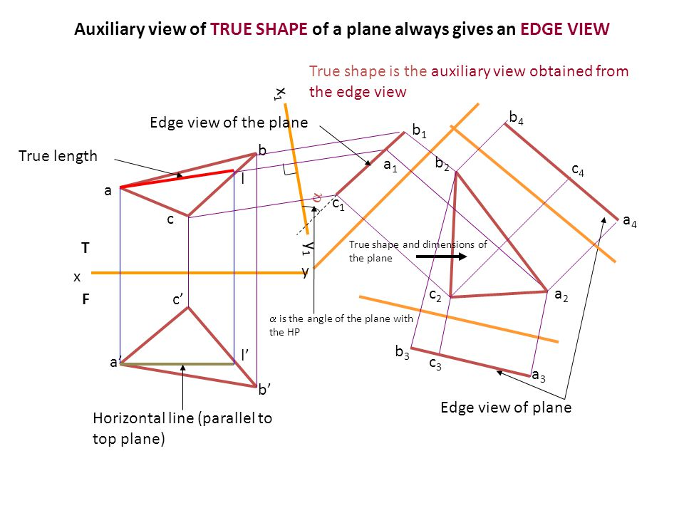 Auxiliary view of TRUE SHAPE of a plane always gives an EDGE VIEW