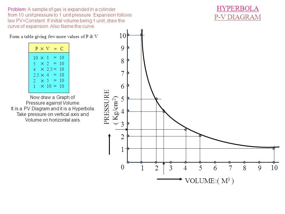 HYPERBOLA P-V DIAGRAM 1 2 3 4 5 6 7 8 9 10 + PRESSURE ( Kg/cm2) 1 2 3