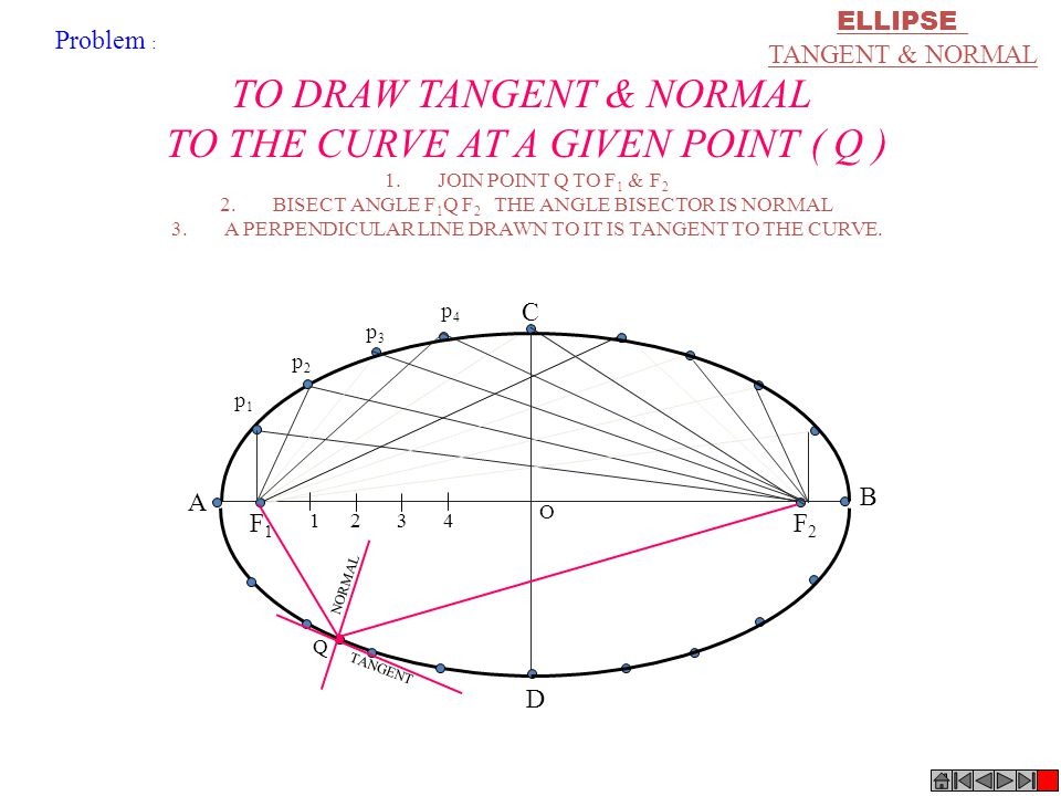 TO DRAW TANGENT & NORMAL TO THE CURVE AT A GIVEN POINT ( Q )