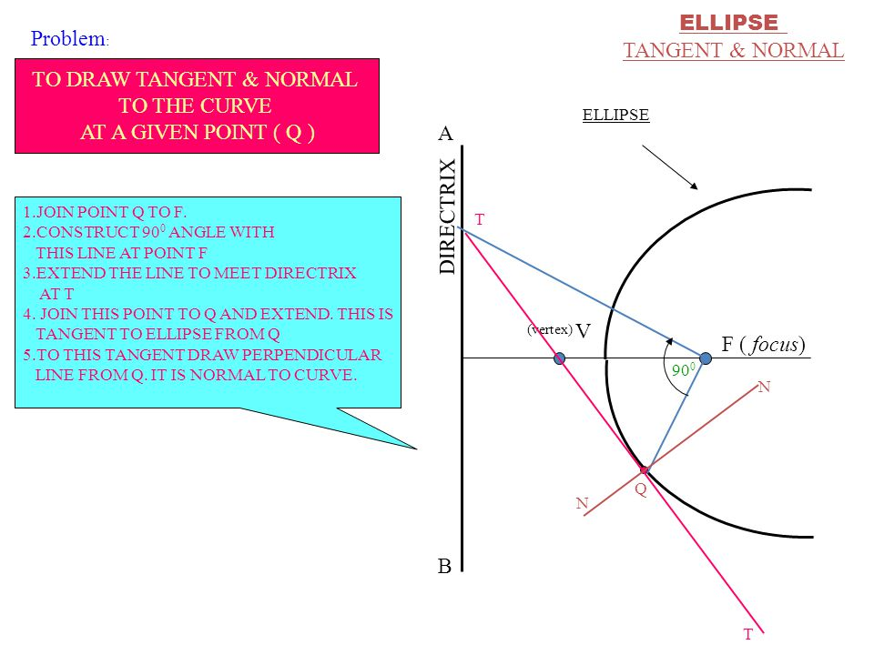TO DRAW TANGENT & NORMAL