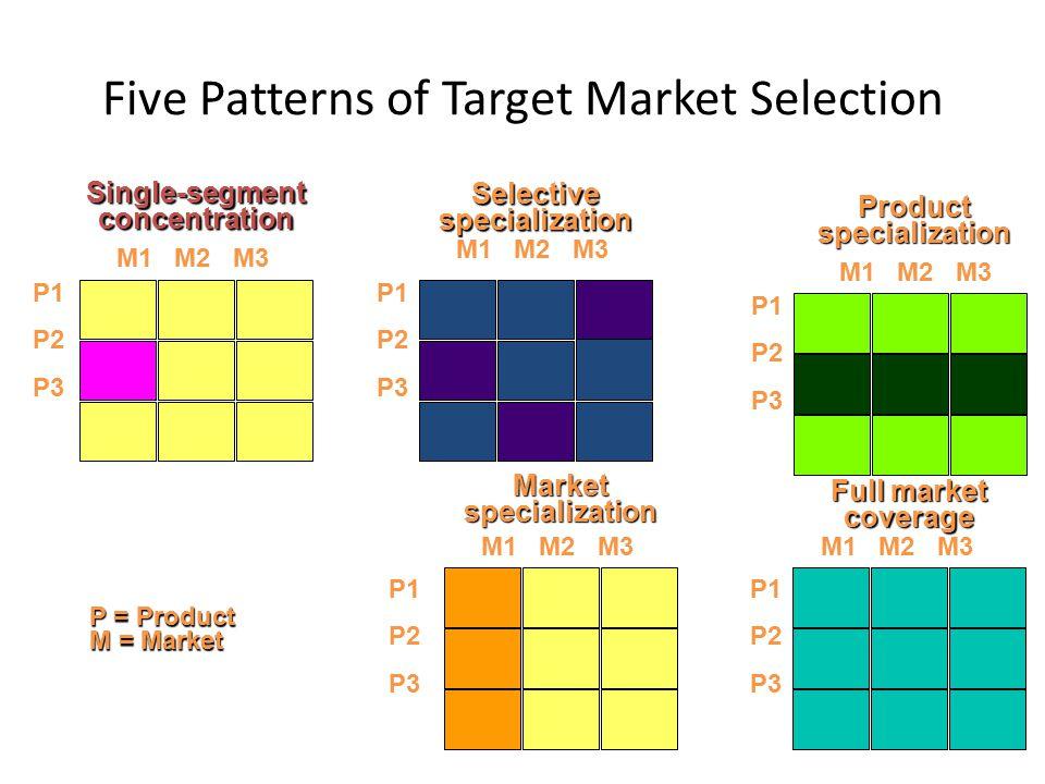 Five Patterns of Target Market Selection