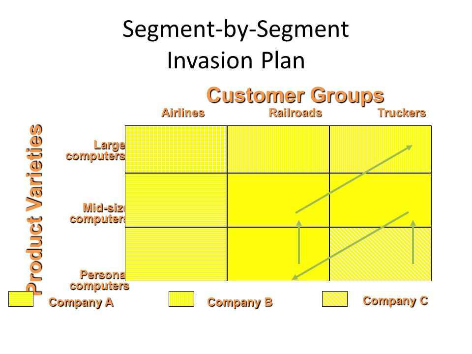 Segment-by-Segment Invasion Plan