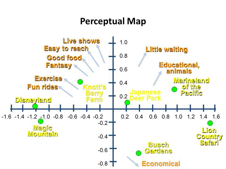 Perceptual Map Live shows Easy to reach Little waiting Good food