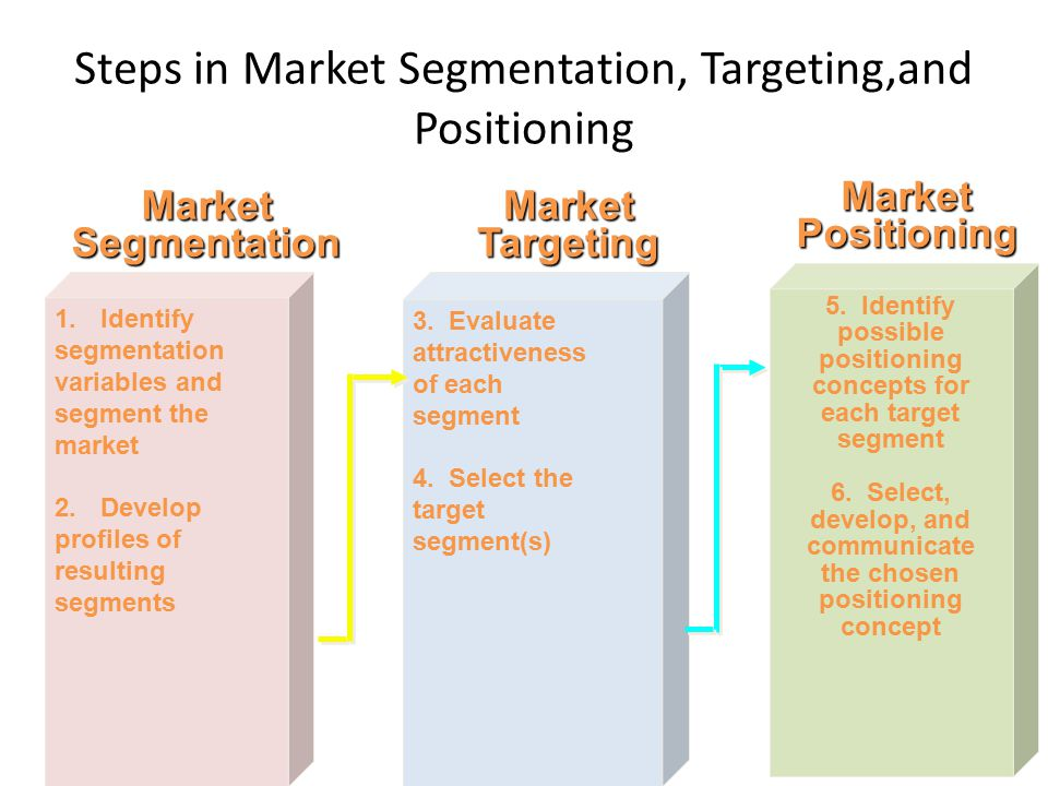 Segmentation targetting and positioning