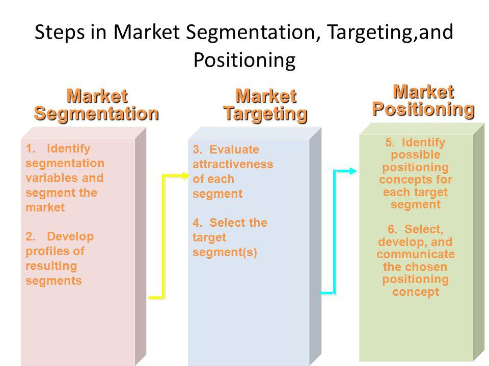 pharmasim segmentation targeting and positioning Pharmasim competitive strategy segmentation identify subgroups positioning develop marketing mix to appeal to each target segment.