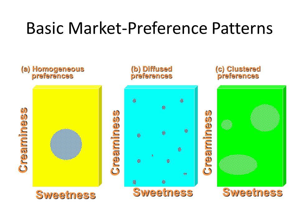 Basic Market-Preference Patterns