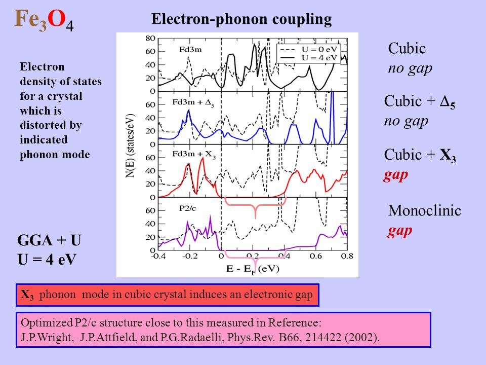 Fe3O4 Electron-phonon coupling Cubic no gap Cubic + 5 Cubic + X3 gap