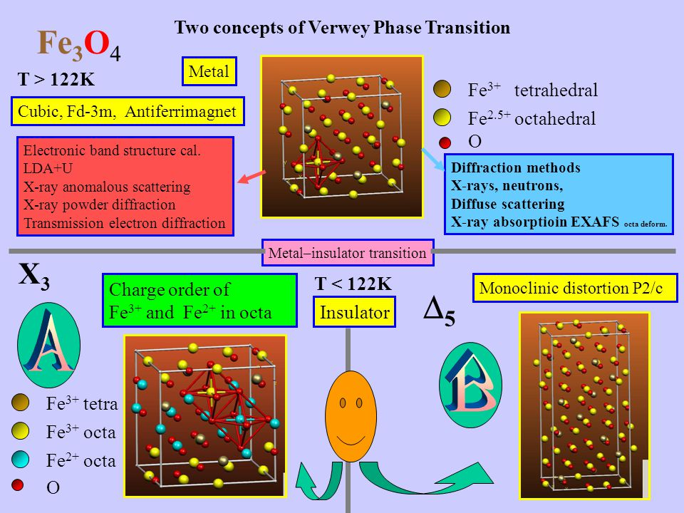 Fe3O4 5 A B X3 Two concepts of Verwey Phase Transition T > 122K