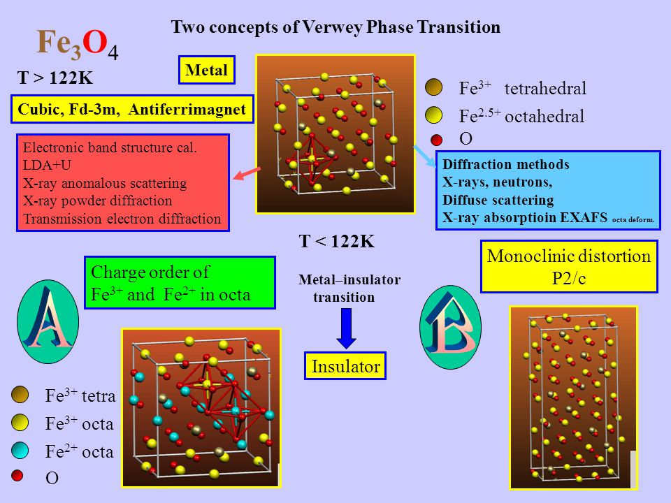 Fe3O4 A B Two concepts of Verwey Phase Transition T > 122K