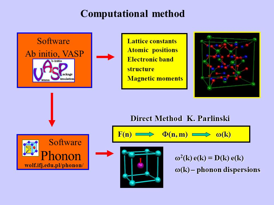 Phonon Computational method Software Ab initio, VASP Software