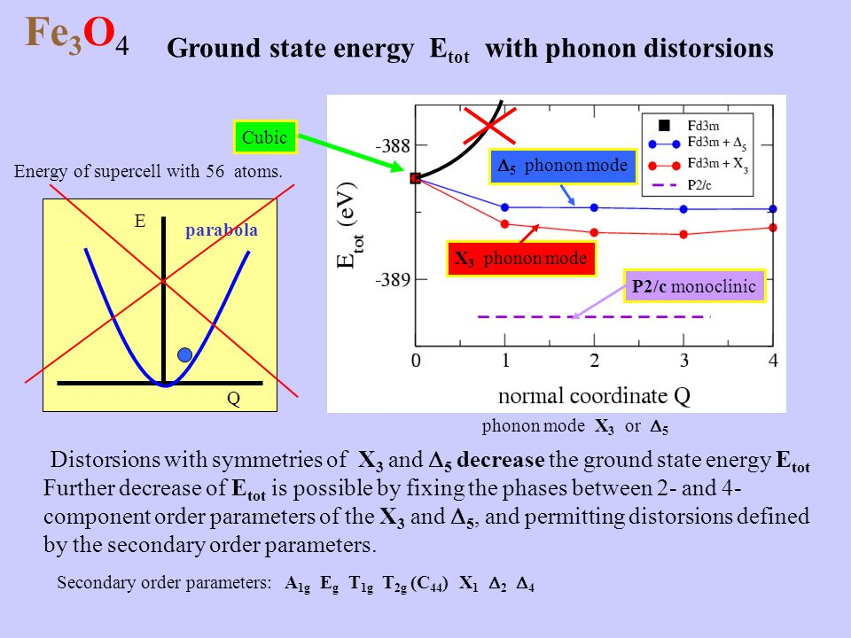 Fe3O4 Ground state energy Etot with phonon distorsions