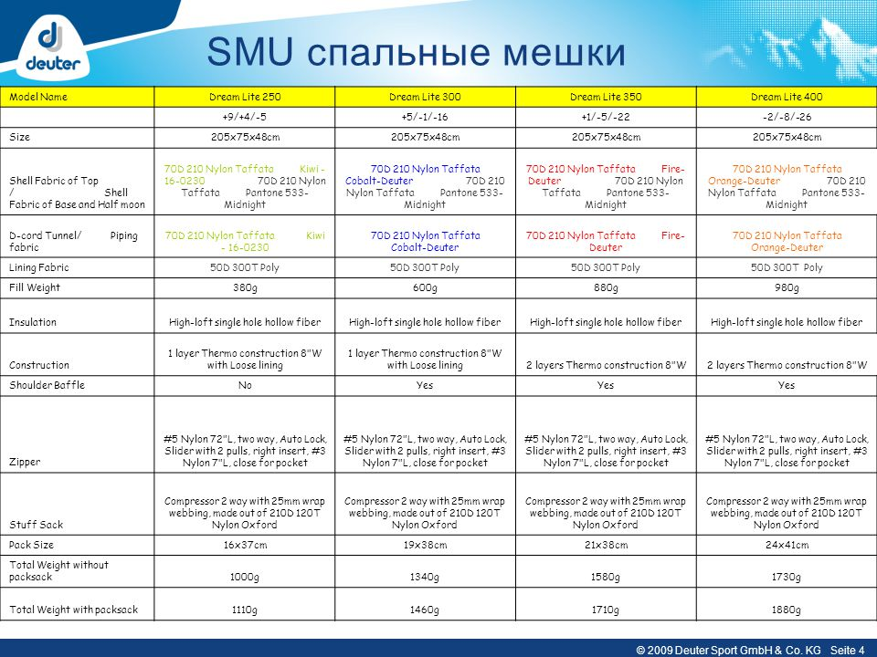 SMU спальные мешки Model Name Dream Lite 250 Dream Lite 300
