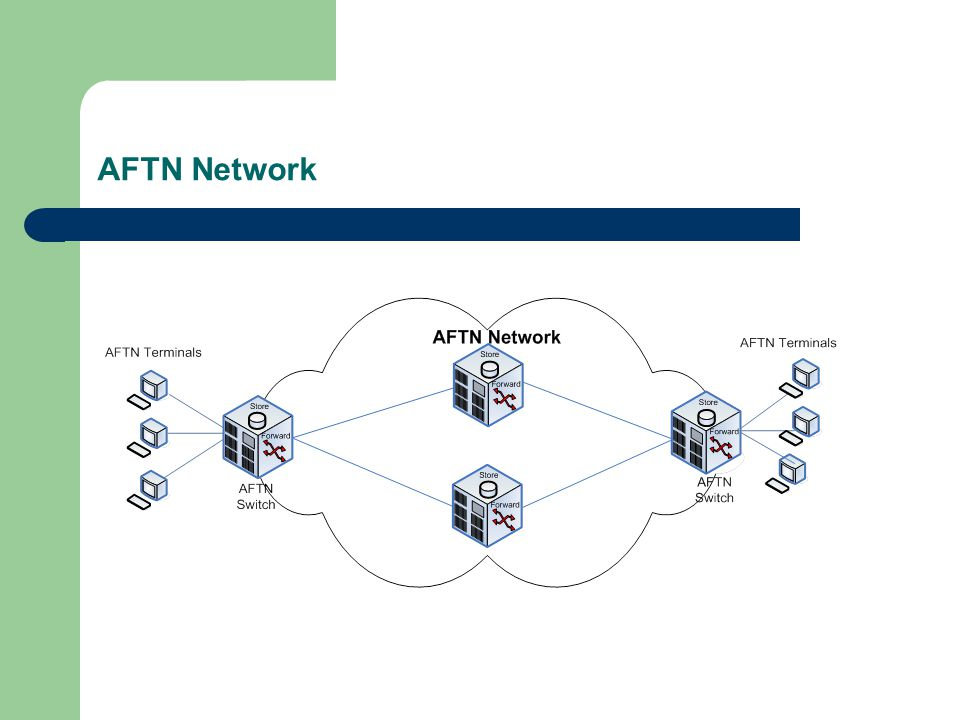 AFTN Network