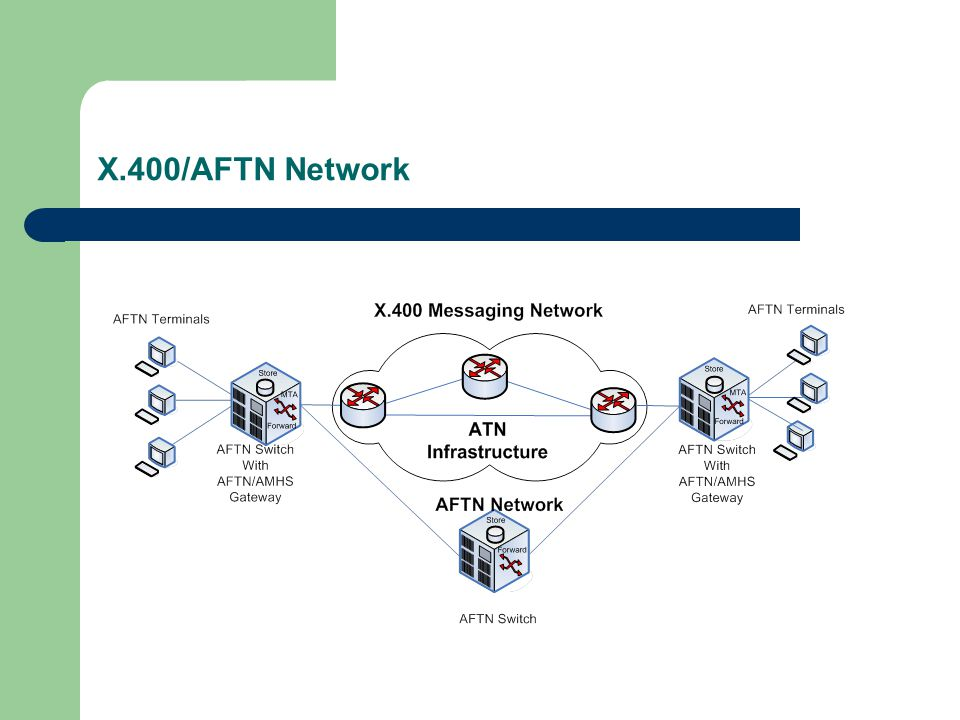 X.400/AFTN Network