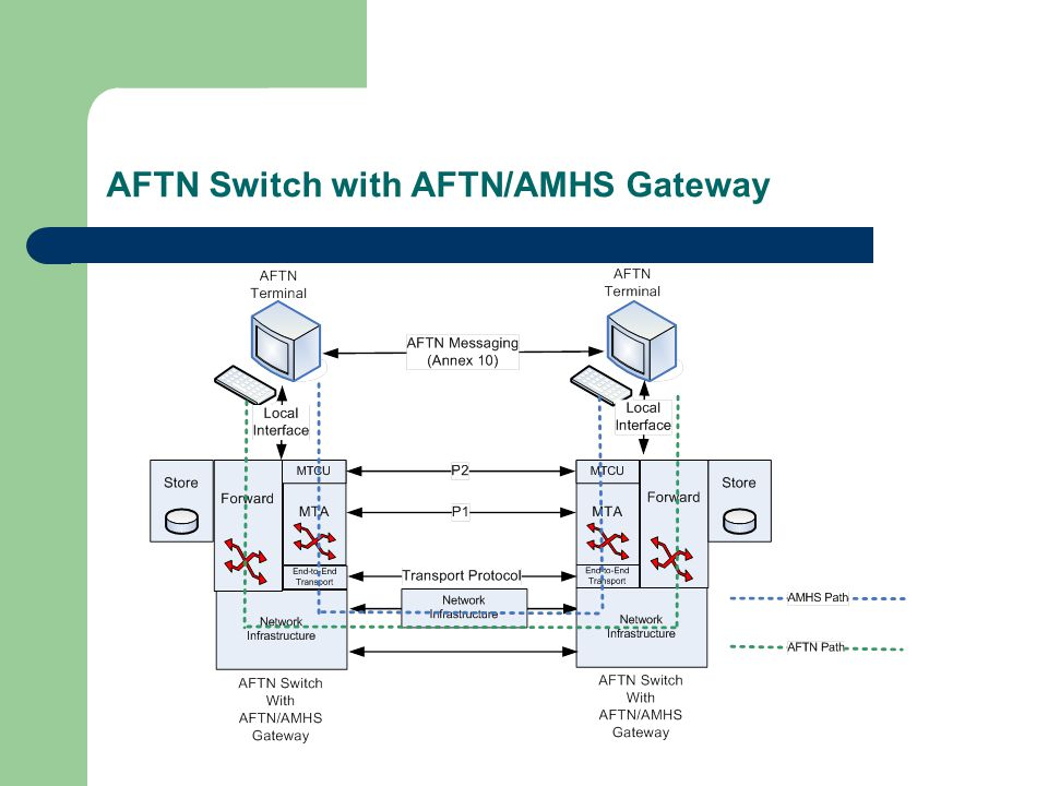 AFTN Switch with AFTN/AMHS Gateway
