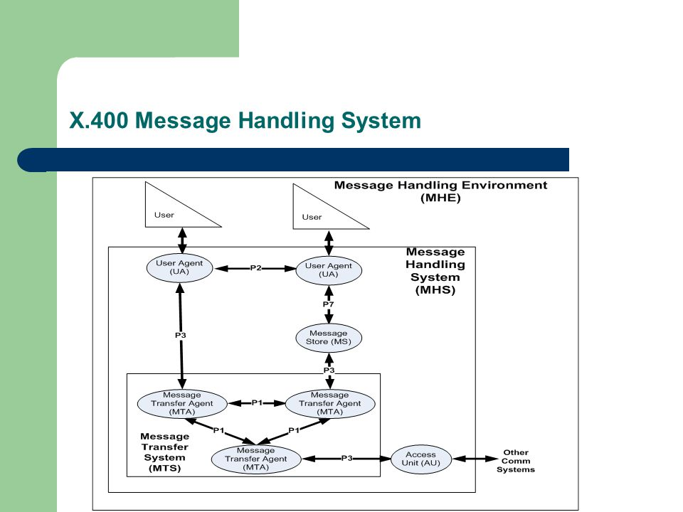 X.400 Message Handling System