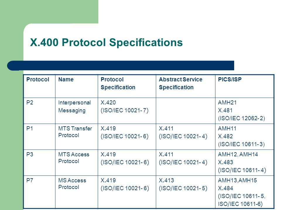 X.400 Protocol Specifications