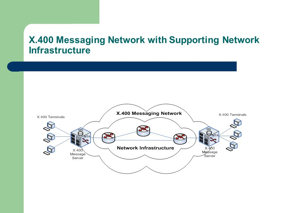 X.400 Messaging Network with Supporting Network Infrastructure