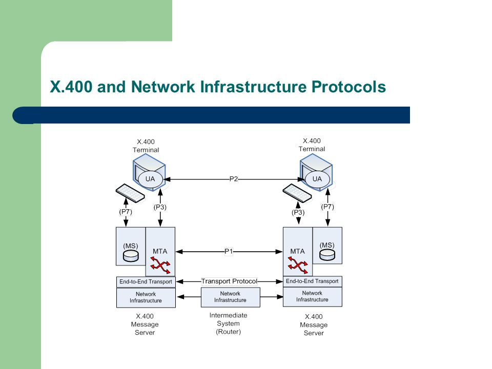 X.400 and Network Infrastructure Protocols