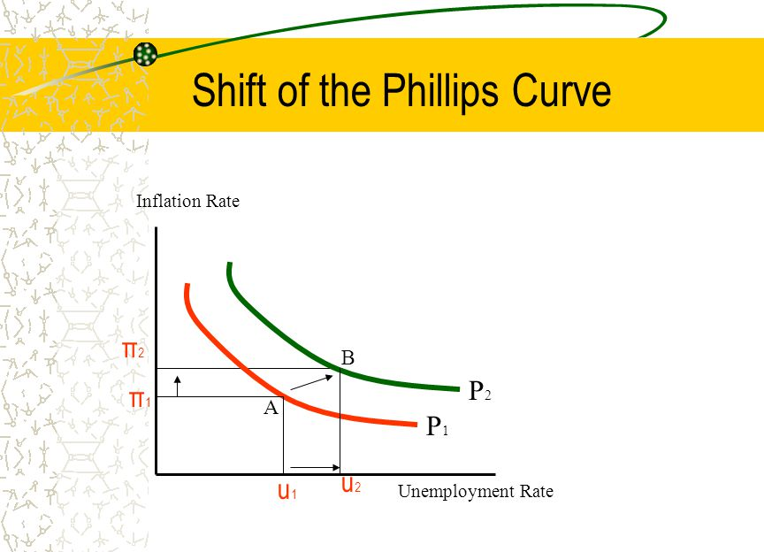 Shift of the Phillips Curve