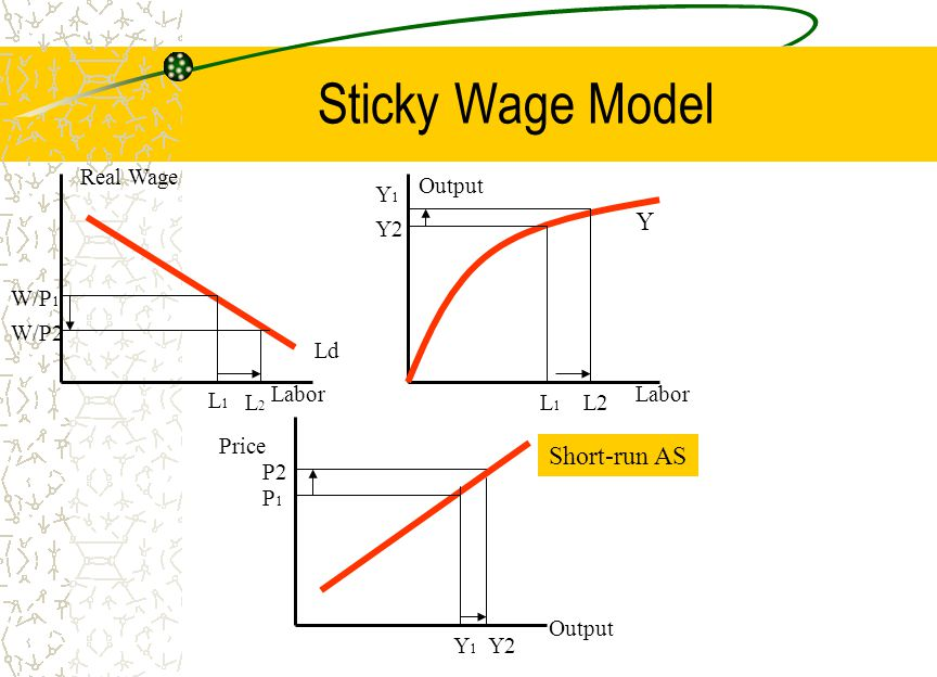 Sticky Wage Model Y Short-run AS Real Wage Output Y1 Y2 W/P1 W/P2 Ld