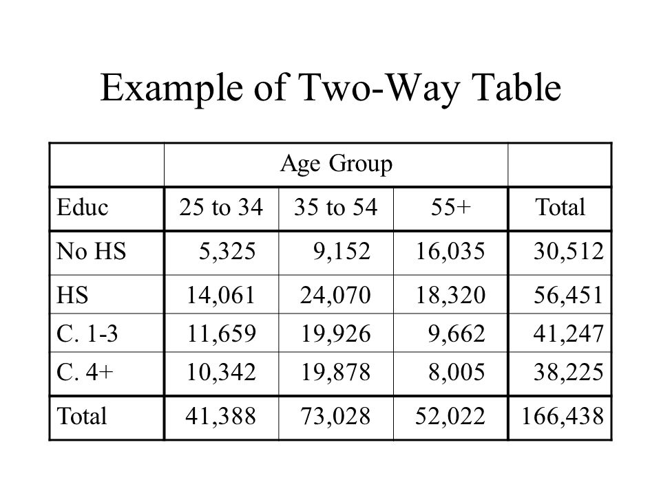 Example of Two-Way Table