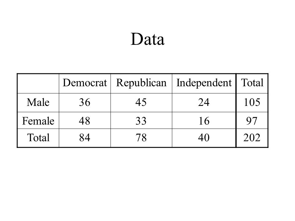 Data Democrat Republican Independent Total Male 36 45 24 105 Female 48
