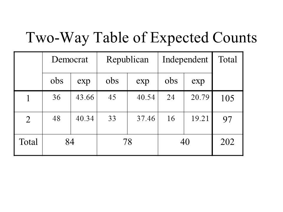 Two-Way Table of Expected Counts