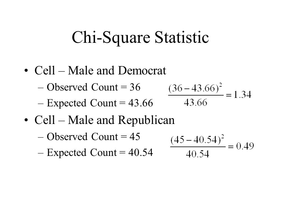 Chi-Square Statistic Cell – Male and Democrat