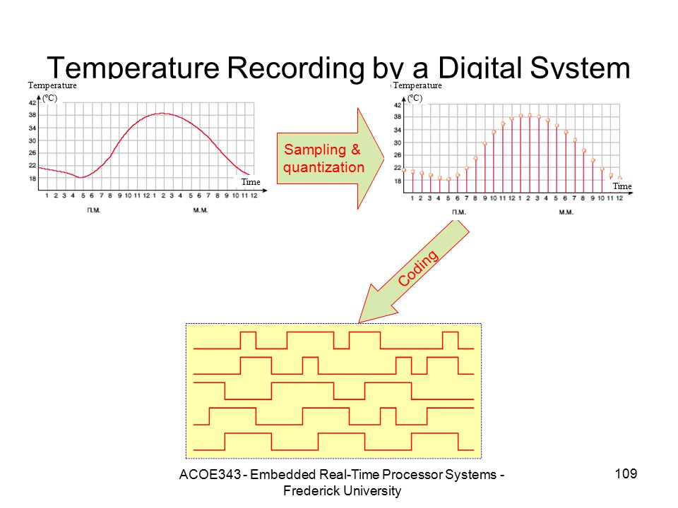 Temperature Recording by a Digital System