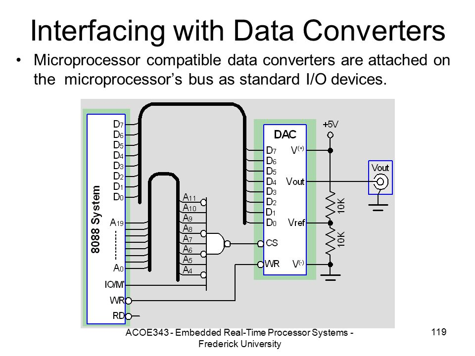 Interfacing with Data Converters