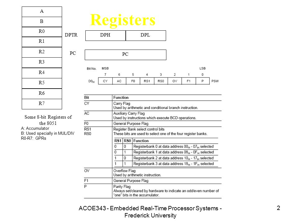 A B. R0. R1. R3. R4. R2. R5. R7. R6. DPH. DPL. PC. DPTR. Some 8051 16-bit Register. Some 8-bit Registers of the 8051.