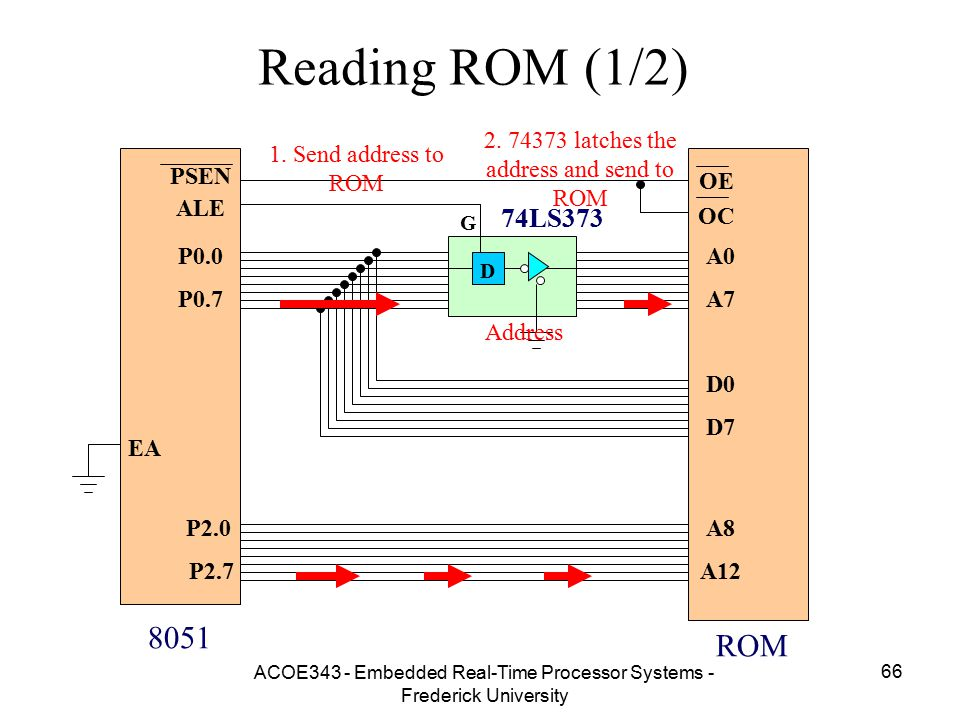 Reading ROM (1/2) 2. 74373 latches the address and send to ROM. 1. Send address to ROM. D. 74LS373.