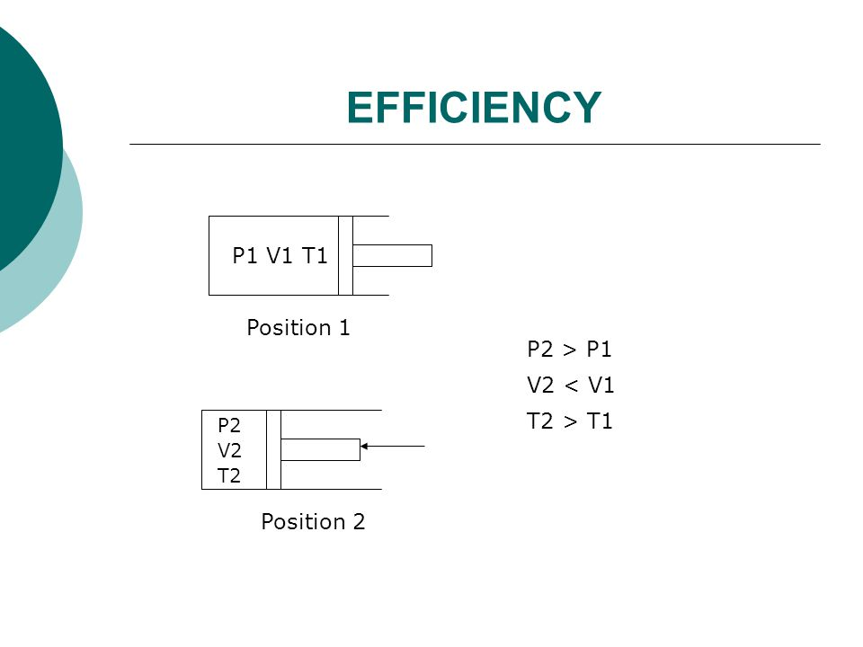 EFFICIENCY P1 V1 T1 Position 1 P2 > P1 V2 < V1 T2 > T1