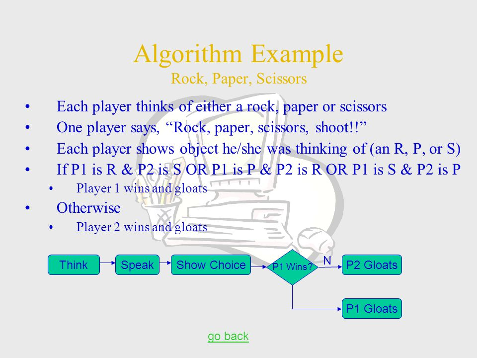 Algorithm Example Rock, Paper, Scissors