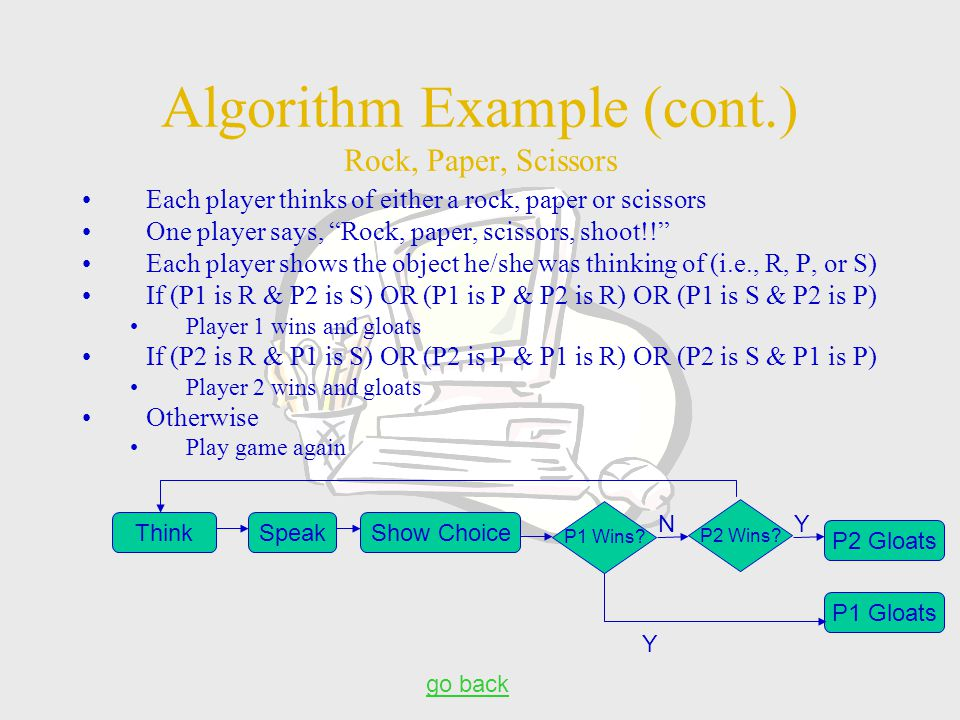 Algorithm Example (cont.) Rock, Paper, Scissors