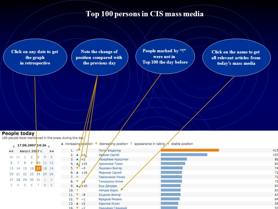 Top 100 persons in CIS mass media