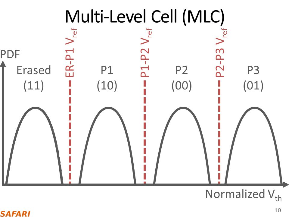 Multi-Level Cell (MLC)