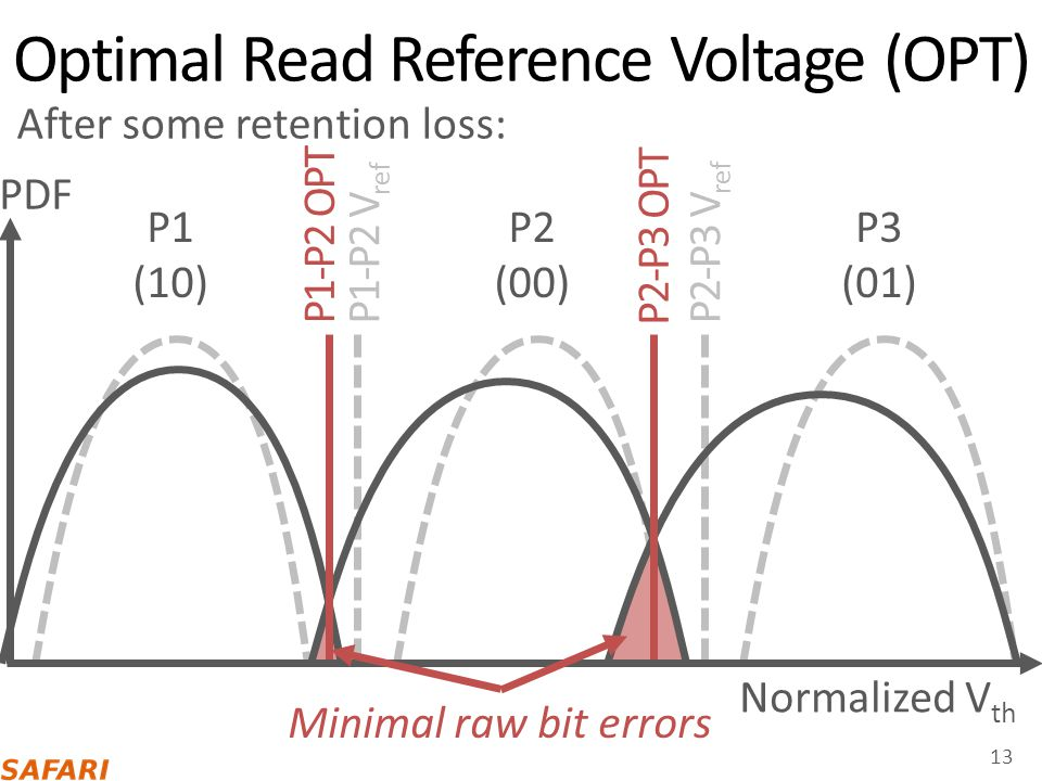Optimal Read Reference Voltage (OPT)
