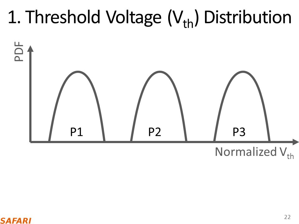 1. Threshold Voltage (Vth) Distribution