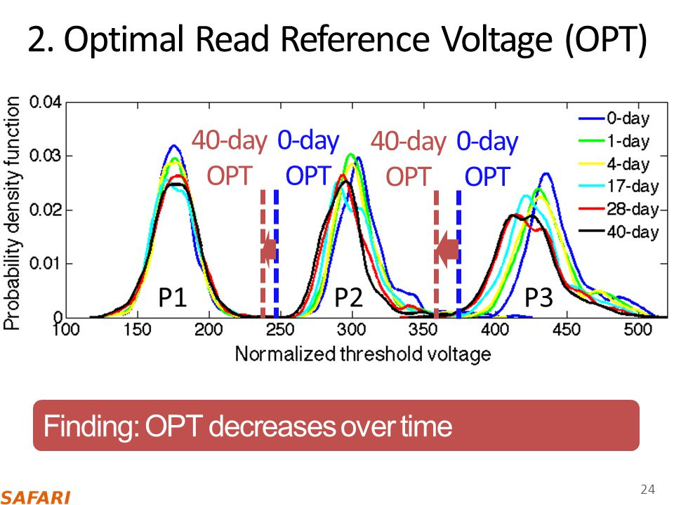 2. Optimal Read Reference Voltage (OPT)