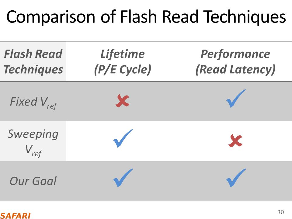 Comparison of Flash Read Techniques