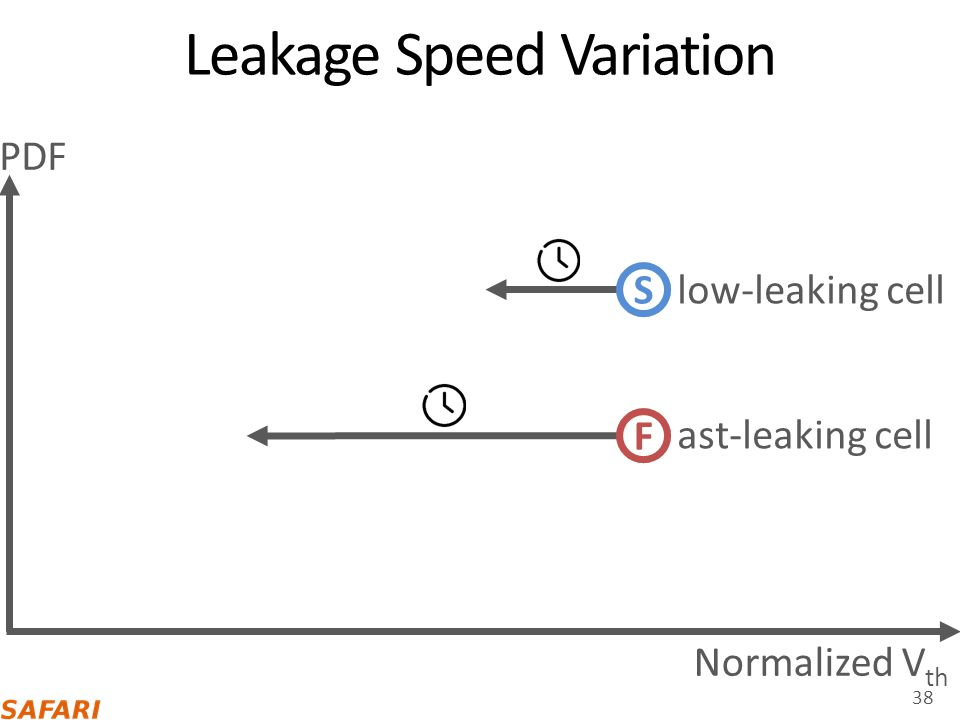 Leakage Speed Variation