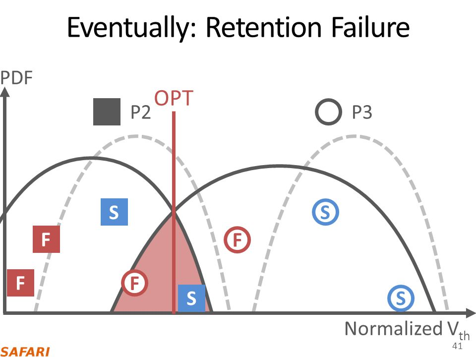 Eventually: Retention Failure