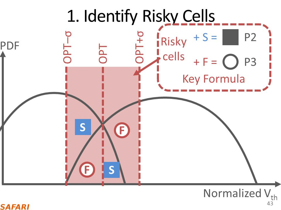 1. Identify Risky Cells Key Formula + S = P2 Risky cells OPT–σ PDF