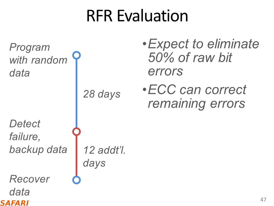 RFR Evaluation Expect to eliminate 50% of raw bit errors